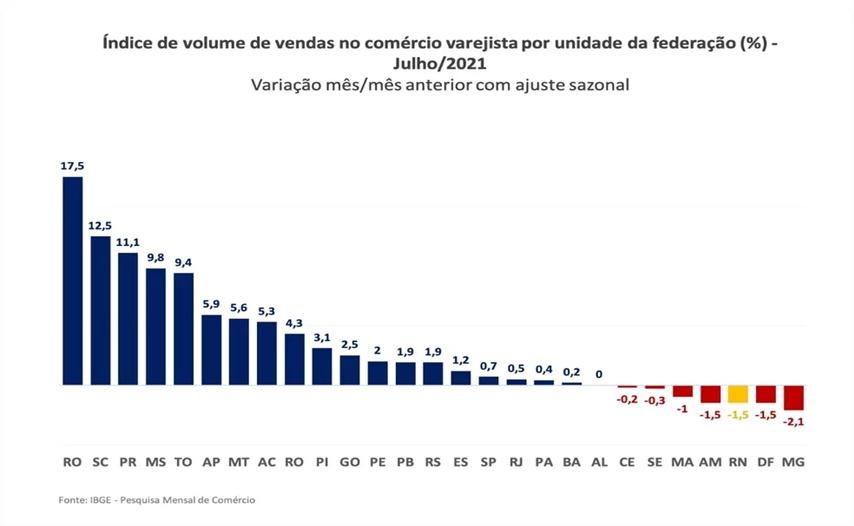 Varejo do RN tem uma das maiores reduções do Brasil em julho, diz IBGE - Foto: Reprodução/IBGE